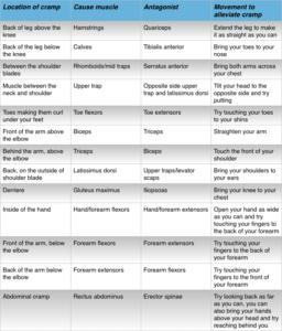 Reciprocal Inhibition Chart